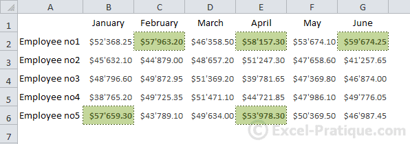 display cf highest values excel conditional formatting