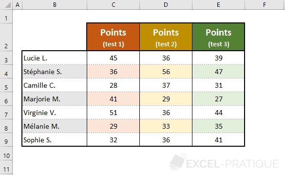 excel exercice tableau resultat