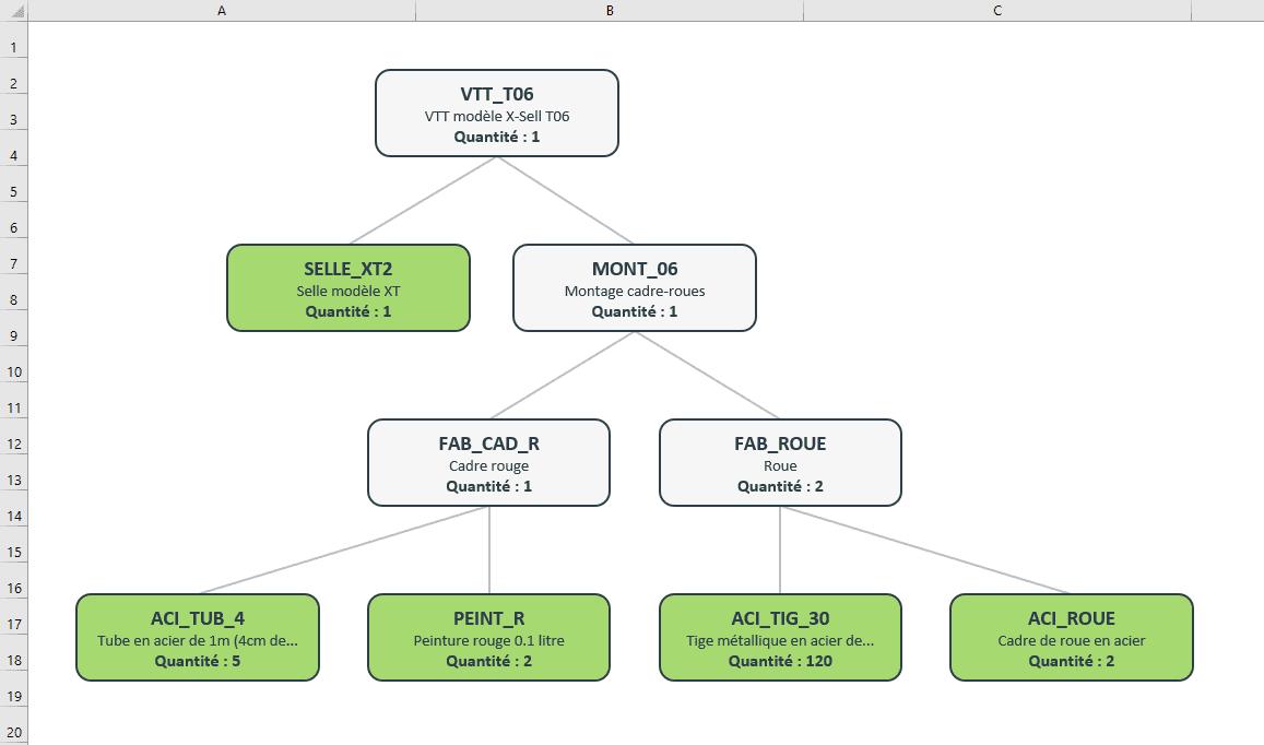 bom excel graphique composants base faq