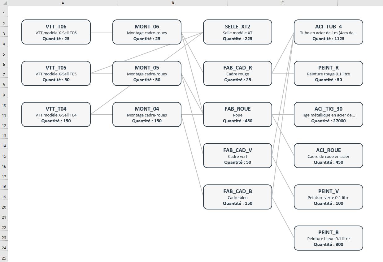 bom excel graphique composants png gestion