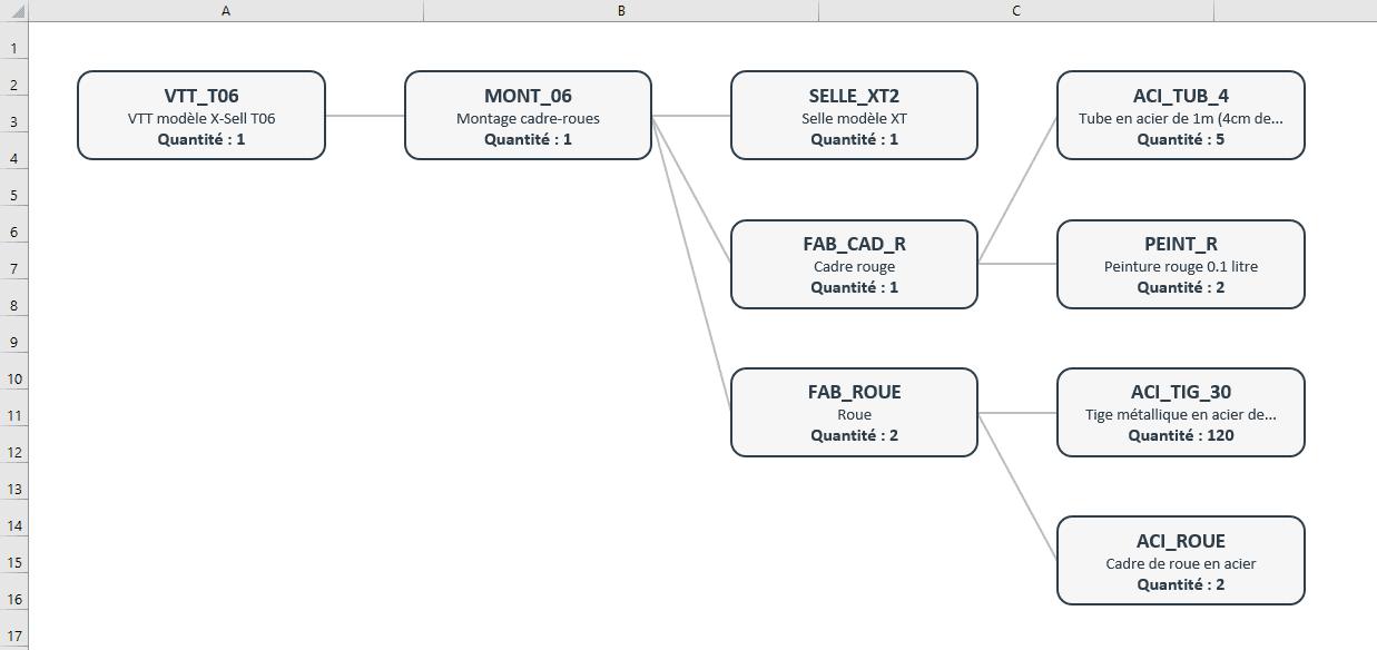 bom excel graphique composition png gestion