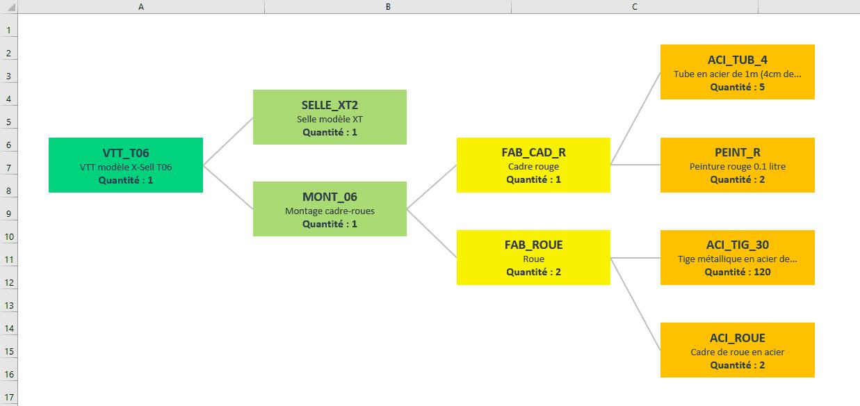 bom excel graphique nomenclature png gestion