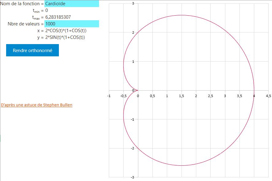 excel graph courbe